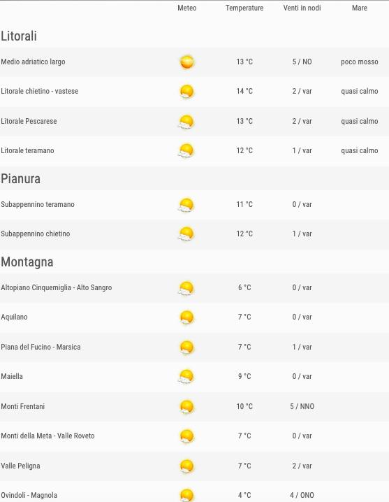 Meteo Abruzzo previsioni del tempo venerdì 24 maggio 2019 elenco comuni ore 06 - meteoweek.com