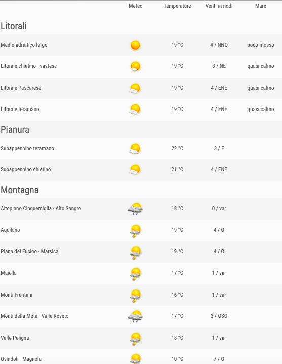 Meteo Abruzzo previsioni del tempo venerdì 24 maggio 2019 elenco comuni ore 12 - meteoweek.com