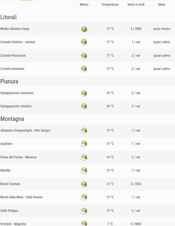 Meteo Abruzzo previsioni del tempo venerdì 24 maggio 2019 elenco comuni ore 18 - meteoweek.com