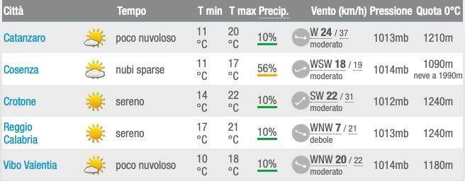 Meteo Calabria Previsioni del tempo nei capoluoghi meroledì 22 maggio 2019 - meteoweek.com