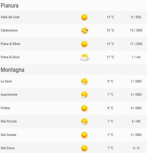 Calabria previsioni del tempo venerdì 24 maggio 2019 elenco zone pianura e montagna ore 06 - meteoweek.com