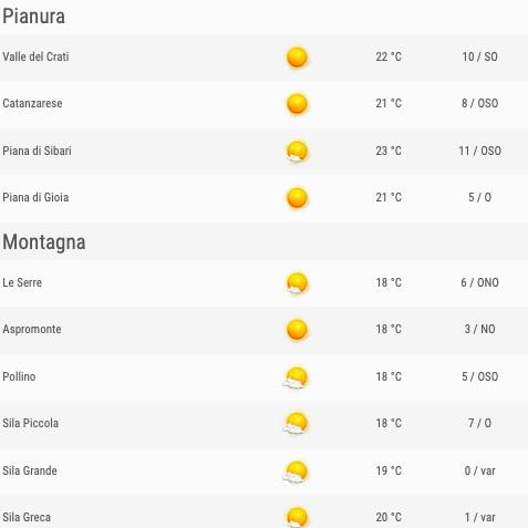 Calabria previsioni del tempo venerdì 24 maggio 2019 elenco zone pianura e montagna ore 12 - meteoweek.com