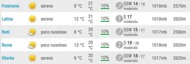 Meteo Lazio Previsioni del tempo mercoledì 22 maggio 2019 - meteoweek.com