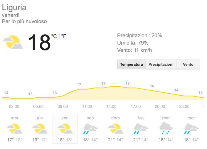 Meteo Liguria temperature venerdì 24 maggio 2019 - meteoweek.com