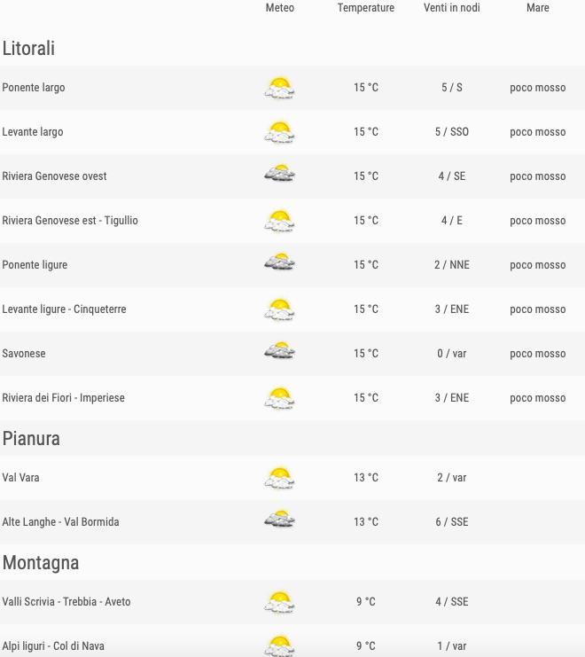 Meteo Liguria venerdì 24 maggio 2019 comuni ore 06 - meteoweek.com