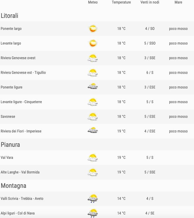 Meteo Liguria venerdì 24 maggio 2019 comuni ore 12 - meteoweek.com