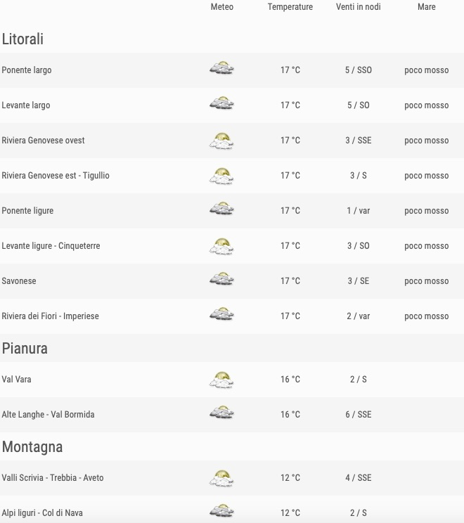 Meteo Liguria venerdì 24 maggio 2019 comuni ore 18 - meteoweek.com