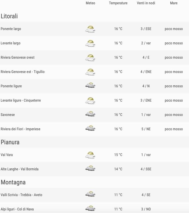 Meteo Liguria venerdì 24 maggio 2019 comuni ore 24 - meteoweek.com