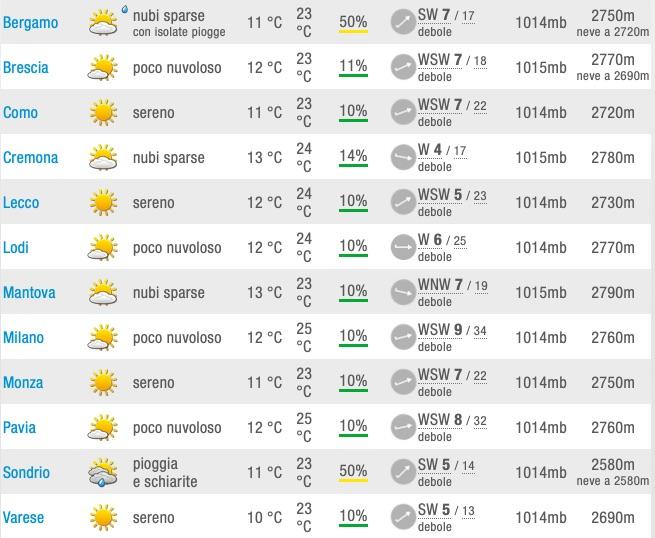 Meteo Lombardia Previsione del tempo capoluoghi - meteoweek.com