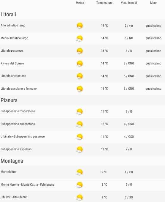 Meteo Marche previsioni del tempo venerdì 24 maggio 2019 elenco comuni ore 06 - meteoweek.com