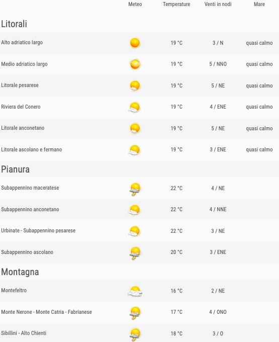 Meteo Marche previsioni del tempo venerdì 24 maggio 2019 elenco comuni ore 12 - meteoweek.com
