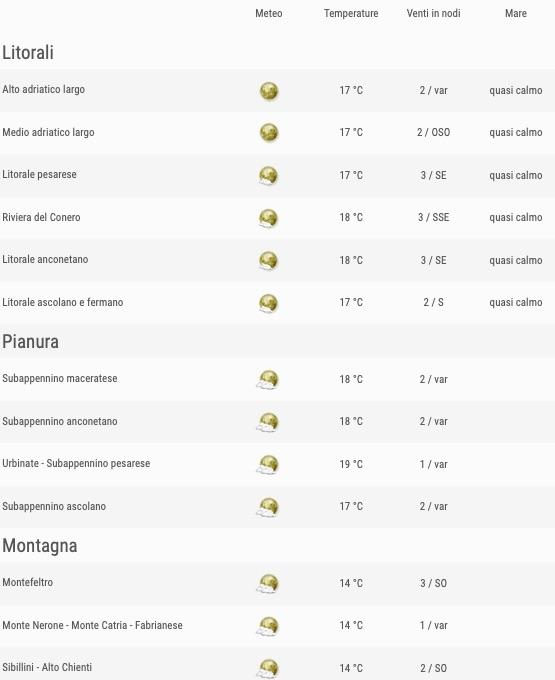Meteo Marche previsioni del tempo venerdì 24 maggio 2019 elenco comuni ore 18 - meteoweek.com