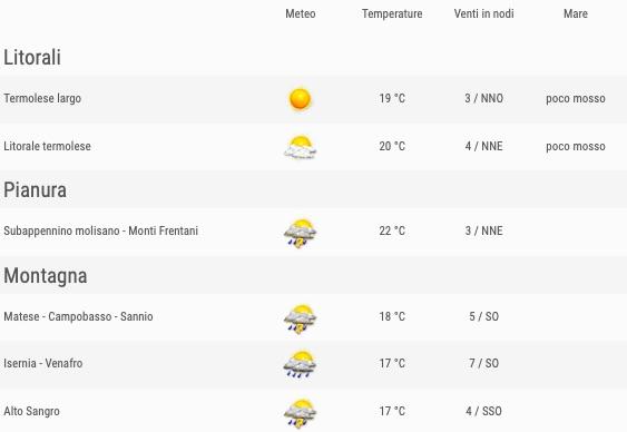 Meteo Molise previsioni del tempo venerdì 24 maggio 2019 elenco zone ore 12- meteoweek.com