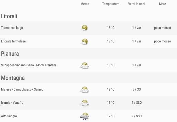 Meteo Molise previsioni del tempo venerdì 24 maggio 2019 elenco zone ore 18- meteoweek.com