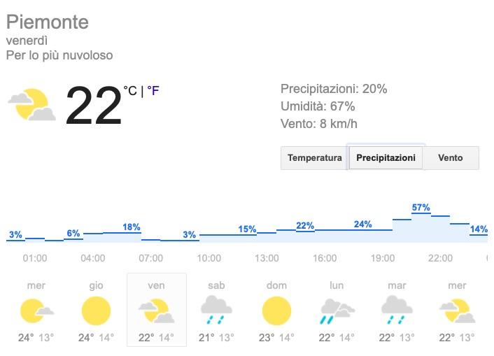 Meteo Piemonte precipitazioni venerdì 24 maggio 2019 - meteoweek.com