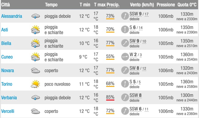 Meteo Piemonte Previsioni del tempo 22 maggio 2019 - meteoweek.com
