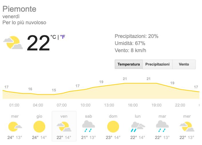 Meteo Piemonte temperatura venerdì 24 maggio 2019 - meteoweek.com