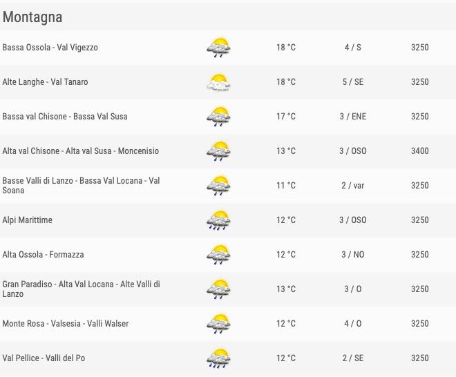 Meteo Piemonte venerdì 24 maggio 2019 comuni montagna ore 12 - meteoweek.com