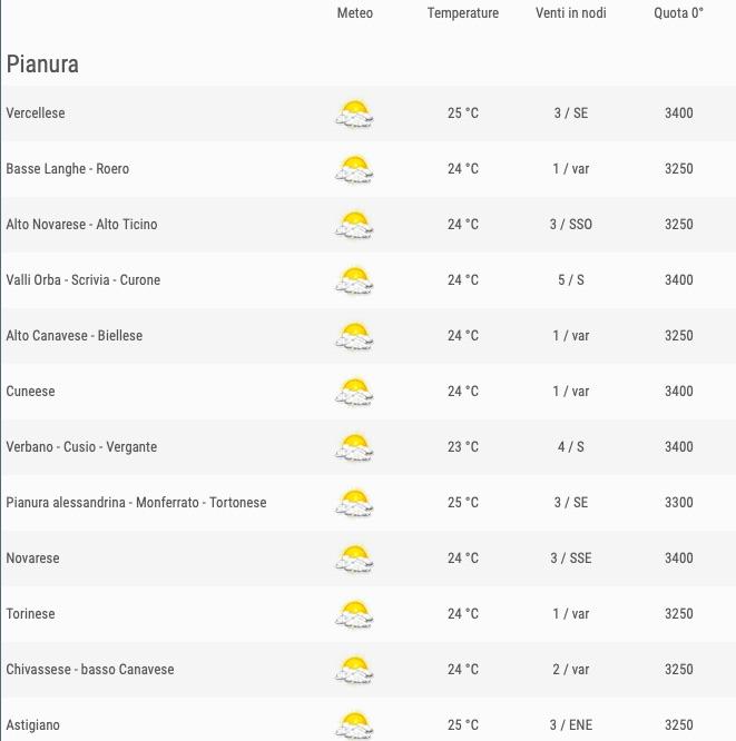 Meteo Piemonte venerdì 24 maggio 2019 comuni pianura ore 12 - meteoweek.com