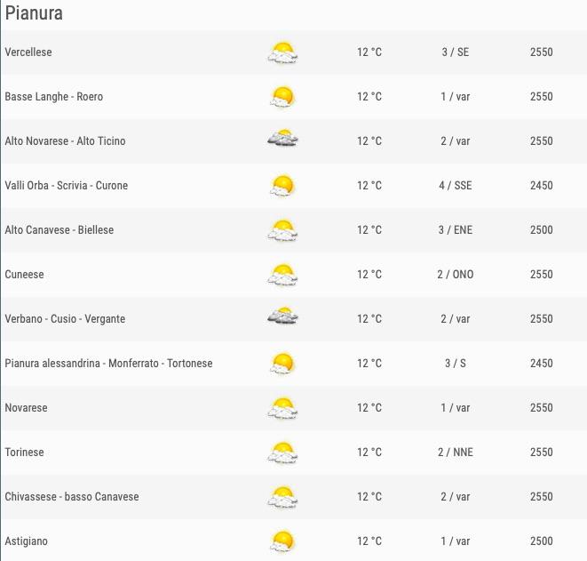 Meteo Piemonte venerdì 24 maggio 2019 ore 06 comuni pianura - meteoweek.com