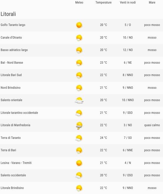 Puglia elenco comuni zone litorali ore 12 - meteoweek.com