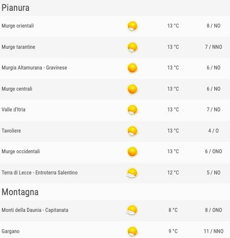 Puglia elenco comuni zone pianura e montagna ore 06 - meteoweek.com