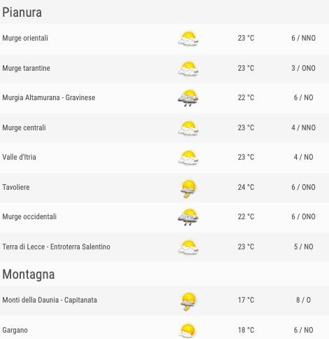Puglia elenco comuni zone pianura e montagna ore 12 - meteoweek.com