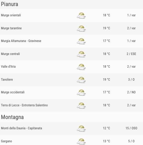 Puglia elenco comuni zone pianura e montagna ore 18 - meteoweek.com