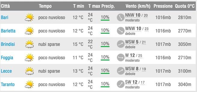Meteo Puglia previsioni del tempo nei capoluoghi mercoledì 22 maggio 2019 - meteoweek.com
