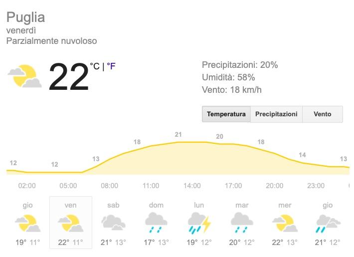 Meteo Puglia temperature previsioni del tempo venerdì 24 maggio 2019 - meteoweek.com