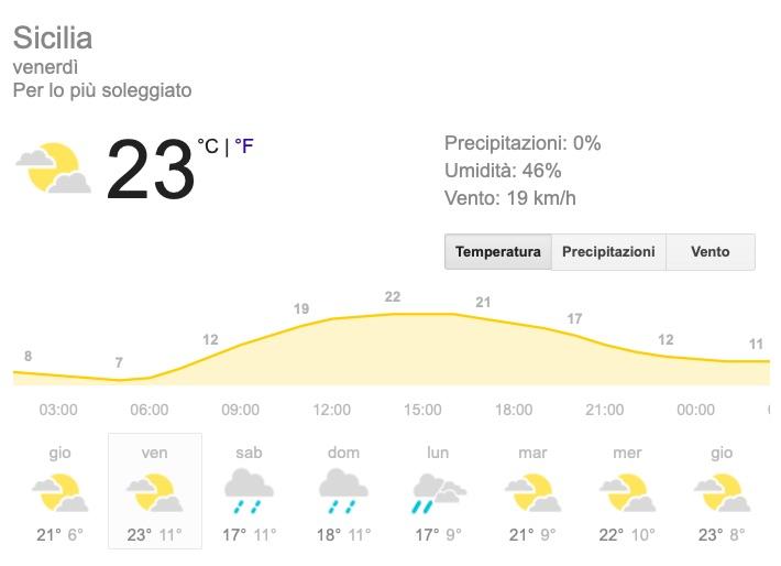 Meteo Sicilia temperature previsioni del tempo venerdì 24 maggio 2019 - meteoweek.com