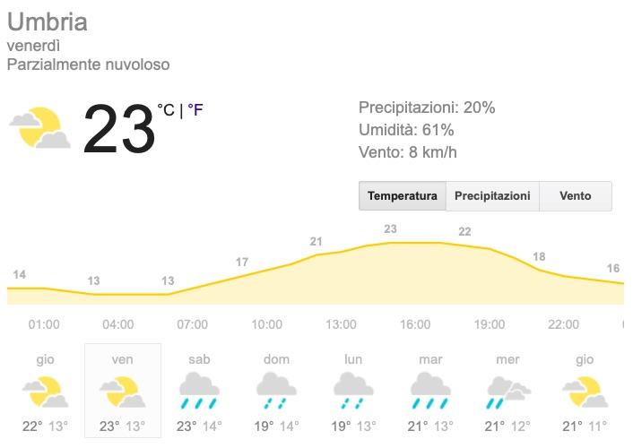 Meteo Umbria temperature previsioni del tempo venerdì 24 maggio 2019 - meteoweek.com