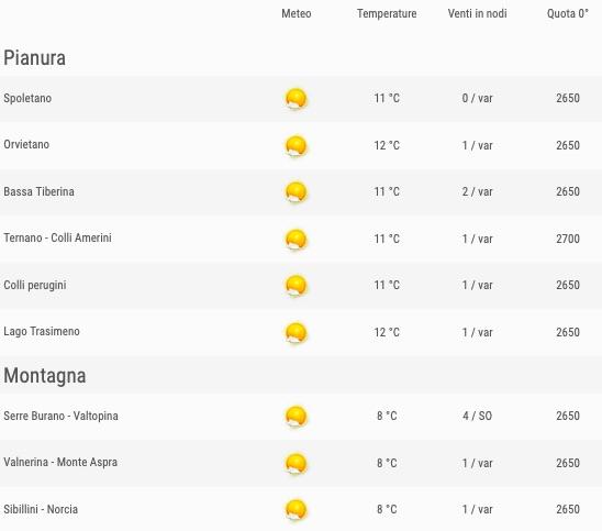 Meteo Umbria venti previsioni del tempo venerdì 24 maggio 2019 elenco comuni ore 06 - meteoweek.com
