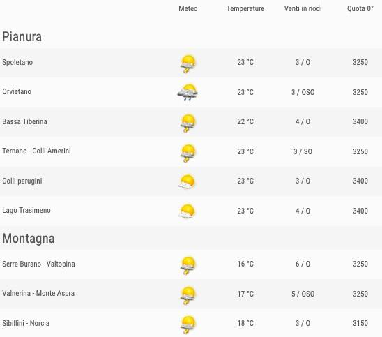 Meteo Umbria venti previsioni del tempo venerdì 24 maggio 2019 elenco comuni ore 12- meteoweek.com
