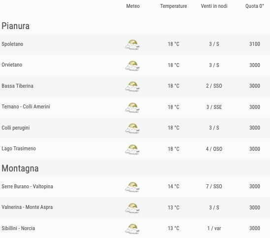 Meteo Umbria venti previsioni del tempo venerdì 24 maggio 2019 elenco comuni ore 18 - meteoweek.com