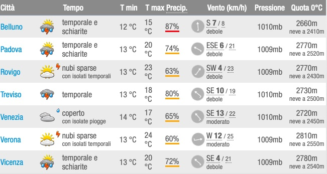 Meteo Veneto mercoledì 22 maggio elenco capoluoghi - meteoweek.com