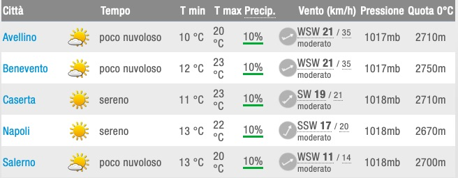 Meteo previsioni del tempo regione Campania elenco capoluoghi mercoledì 22 maggio 2019 - meteoweek.com
