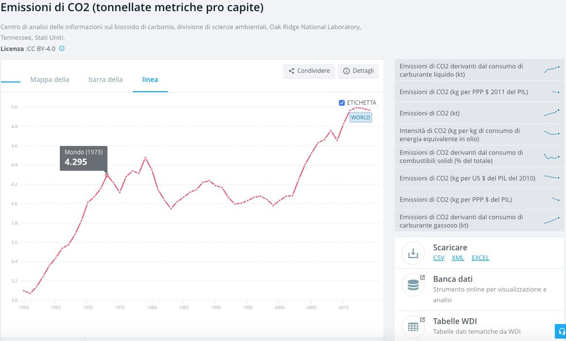 emissioni Co2 - dati banca mondiale - meteoweek.com