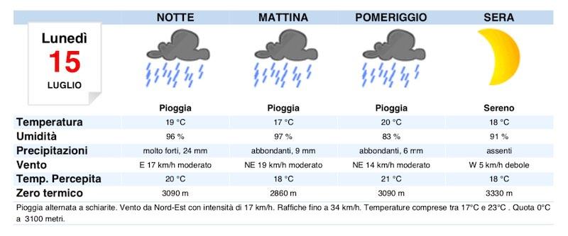 Meteo Milano domani previsioni del tempo di lunedì 15 luglio 2019 - meteoweek.com