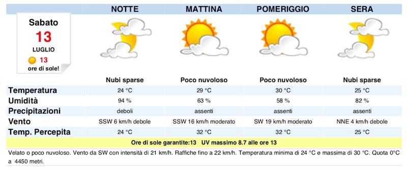 Meteo Napoli domani previsioni del tempo di sabato 13 luglio - meteoweek.com