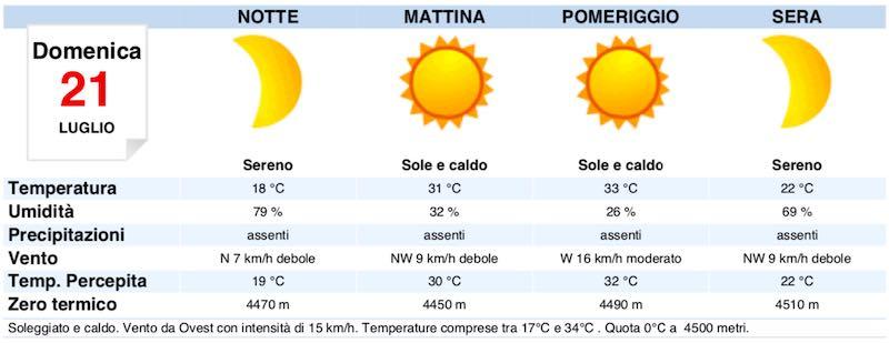 Meteo Roma domani previsioni del tempo domenica 21 luglio temperature, venti e mari - meteoweek.com