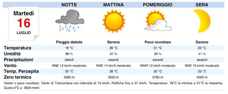 Meteo Roma domani previsioni del tempo martedì 16 luglio - meteoweek.com