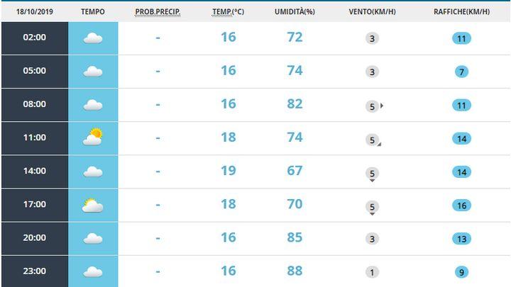 Meteo, previsioni per sabato 19 settembre