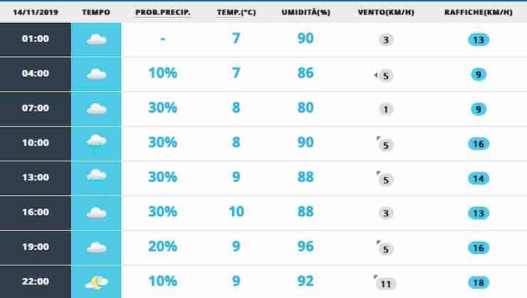 Quanto dura il maltempo? Le previsioni meteo ad Arezzo per il weekend