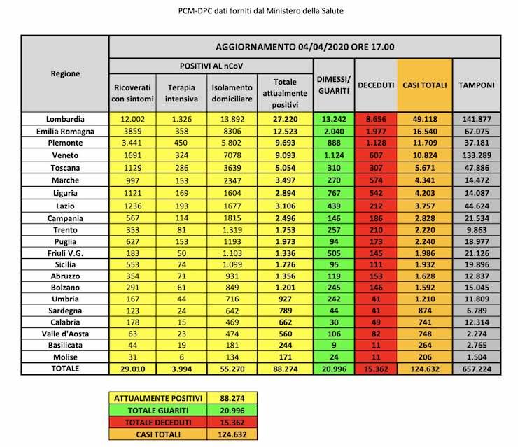 Coronavirus, i dati nazionali: +2886 positivi, ma meno in terapia intensiva