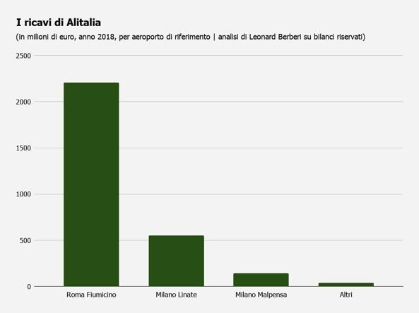 Bilancio segreto Alitalia