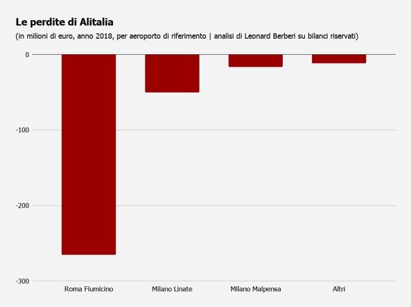 Bilancio segreto Alitalia conti