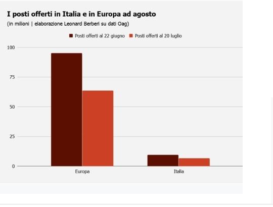 Posti in Italia e in Europa ad agosto-Meteoweek.com