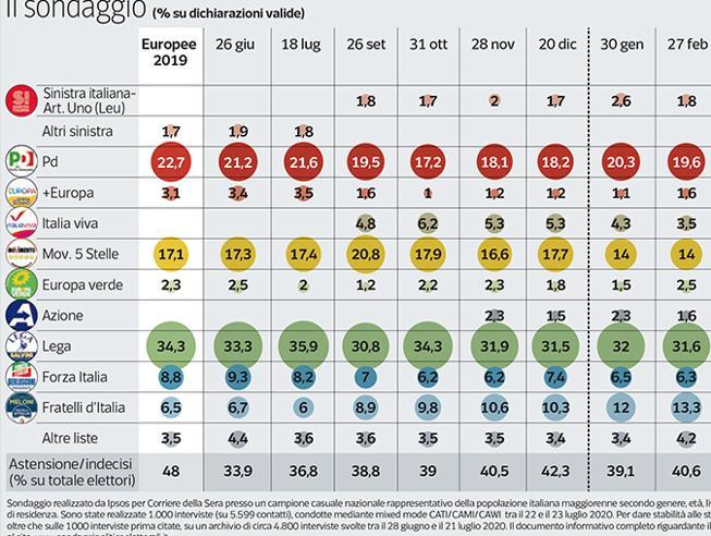 Indice di gradimento dei partiti politici