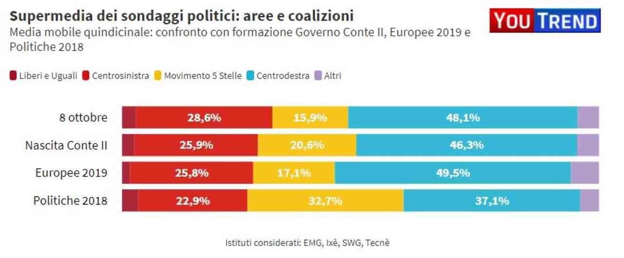 M5s perde la fiducia degli elettori: superato da FdI nei sondaggi